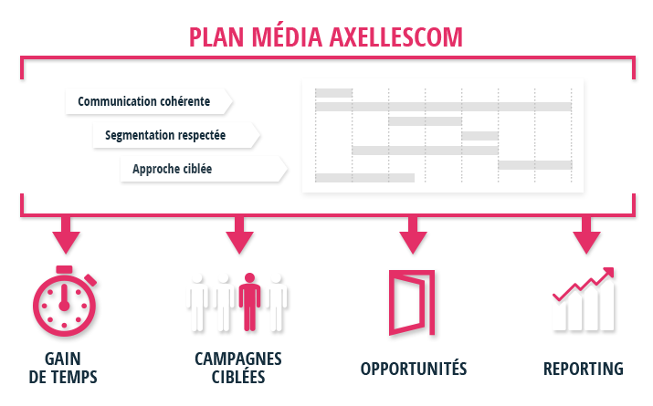 plan media axellescom